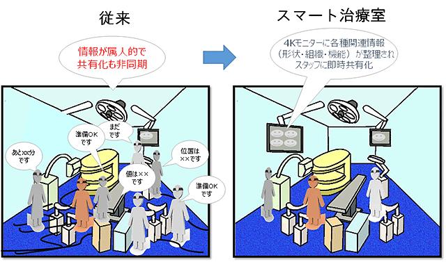 日本医療研究開発機構6月16日プレスリリースより引用