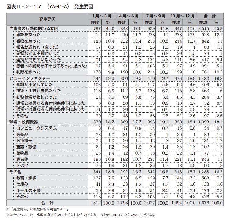 医療事故発生要因内訳(日本医療機能評価機構:医療事故情報収集等事業平成26年年報,p.78より引用)
